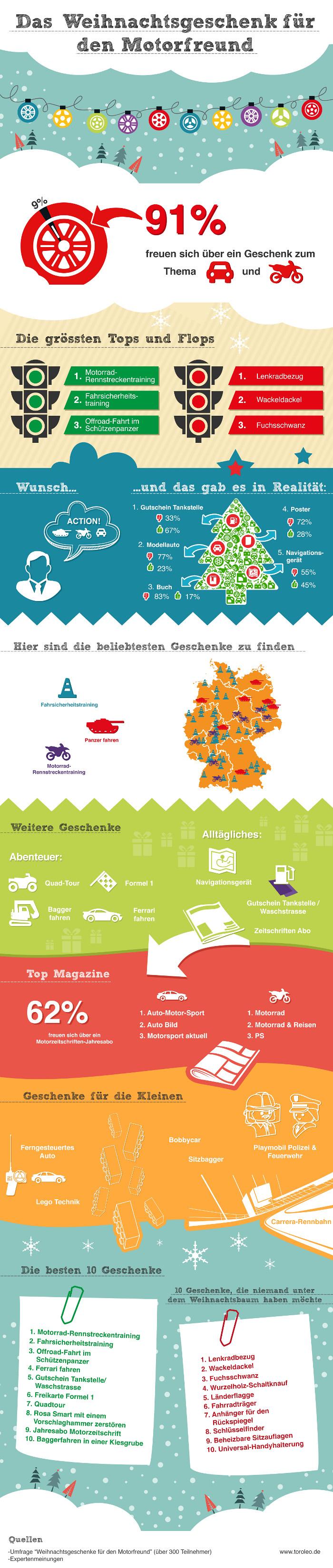 Infografik Weihnachtsgeschenke für den Motorfreund