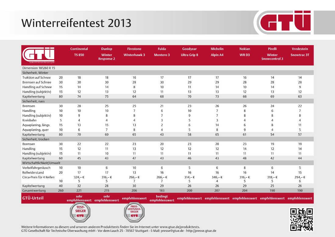 GTÜ Winterreifentest 2013