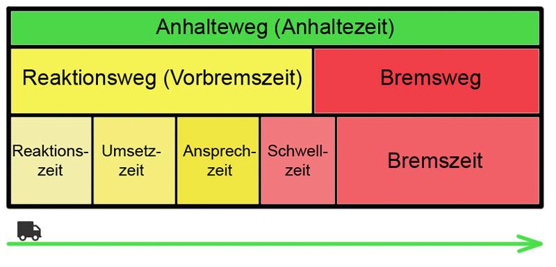 Zusammenhang zwischen Anhalteweg und Bremsweg