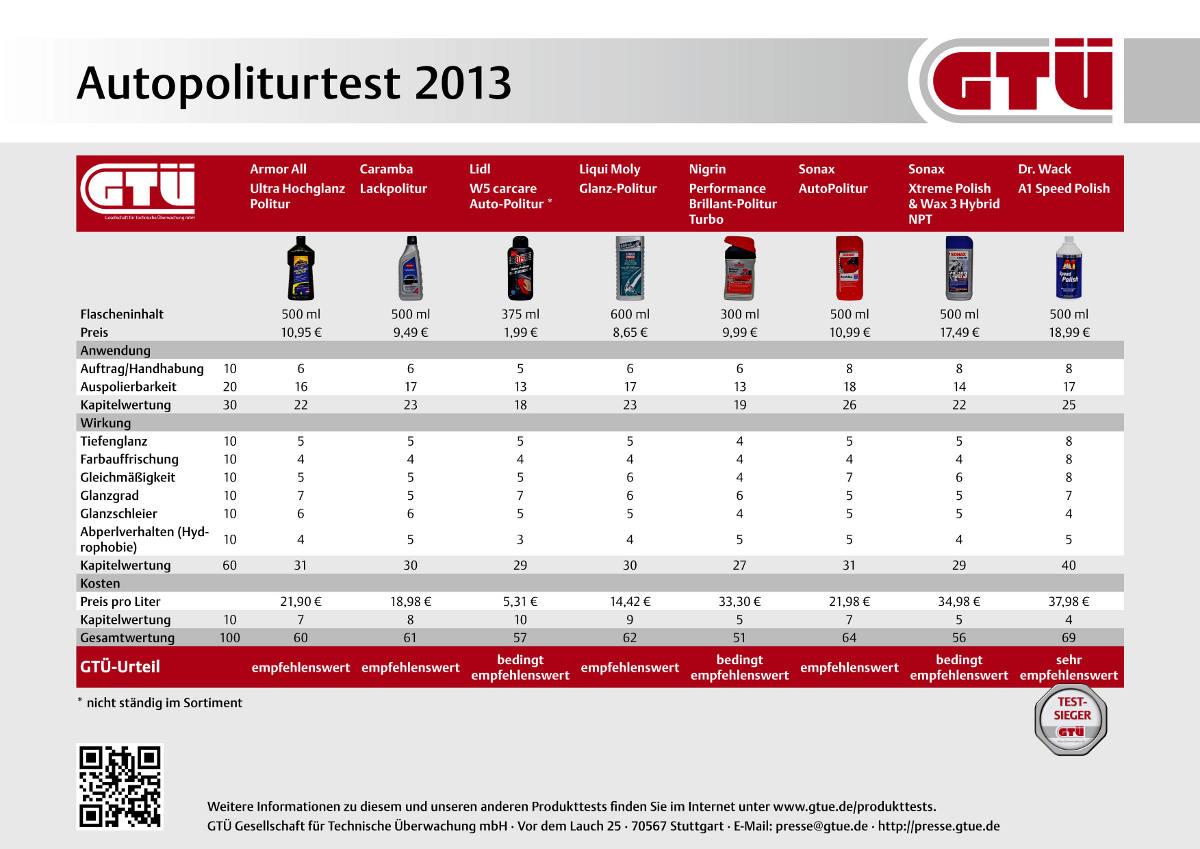 Autopolitur im Test: Die besten Produkte laut GTÜ