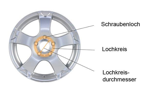 Lochkreis und Radnabe aufeinander abstimmen | Reifen.de